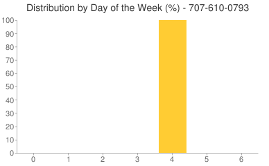 Distribution By Day 707-610-0793